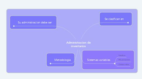 Mind Map: Administracion de inventarios