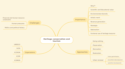 Mind Map: Heritage conservation and tourism