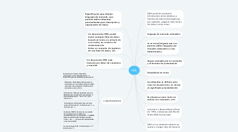 Mind Map: XML