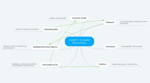 Mind Map: ALBERT Y SU MAPA RELACIONAL