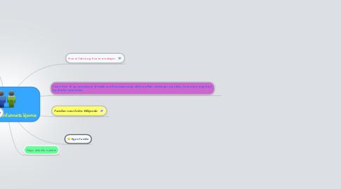 Mind Map: Familien- samfunnets kjerne