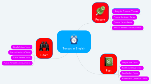 Mind Map: Tenses in English
