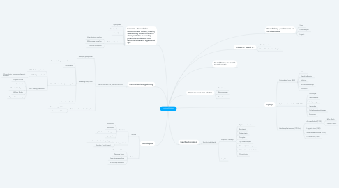Mind Map: Logics of History