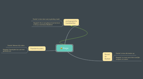 Mind Map: Stage