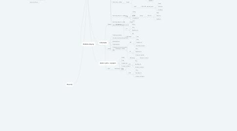 Mind Map: OFV