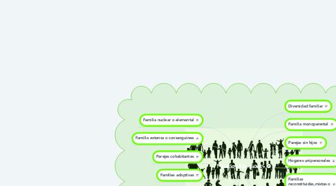 Mind Map: Modelos Familiares