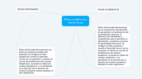 Mind Map: Faltas académicas y disciplinarias