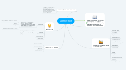 Mind Map: EVOLUCIÓN DE LA  ADMINISTRACIÓN