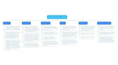 Mind Map: Tipos de Bloqueos   (GPAJ)