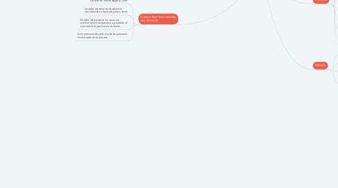 Mind Map: PROCESO MANUFACTURA PRODUCTO PERECEDEROS LECHE