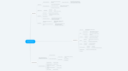 Mind Map: LESIONES ENDO PERIODONTALES