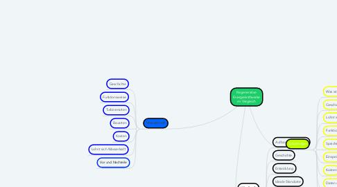Mind Map: Regenerative Energiekraftwerke im Vergleich