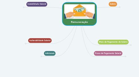 Mind Map: Remuneração