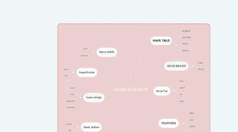 Mind Map: ANIMALS GROUP