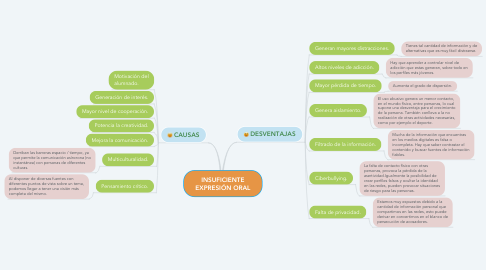 Mind Map: INSUFICIENTE EXPRESIÓN ORAL