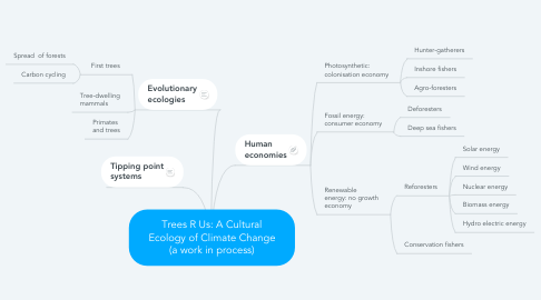 Mind Map: Trees R Us: A Cultural Ecology of Climate Change (a work in process)
