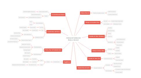 Mind Map: Análisis de Solidez del Balance General