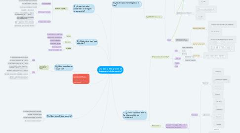 Mind Map: ¿Qué es la Integración de Sistemas de Información?