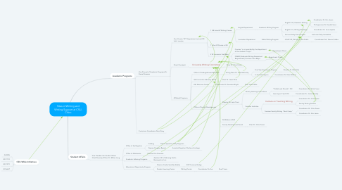 Mind Map: Sites of Writing and Writing Support at CSU, Chico