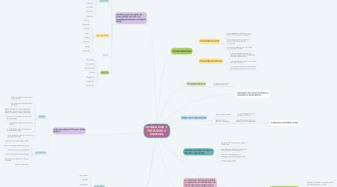 Mind Map: NORMALIDAD Y  PATOLOGÍA O ANORMAL