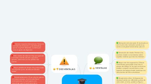 Mind Map: LA WEB 2.0 EN LA EDUCACIÓN