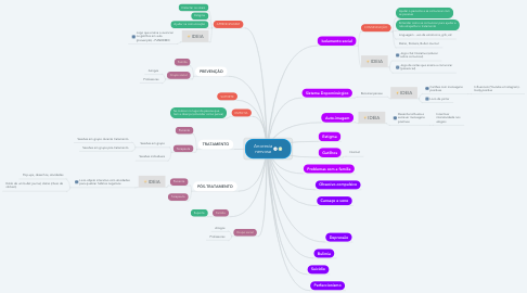 Mind Map: Anorexia nervosa