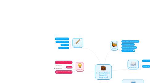 Mind Map: 3.1 Consultoría en  la gestión  documental.