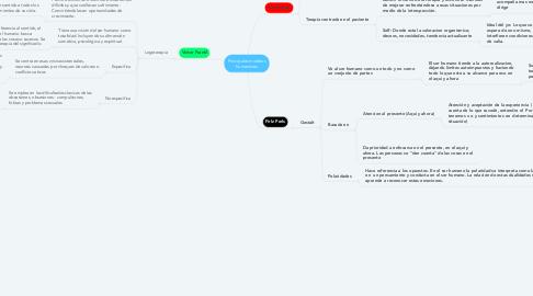 Mind Map: Principales modelos humanistas