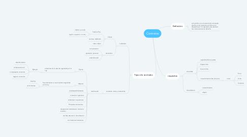 Mind Map: Contratos