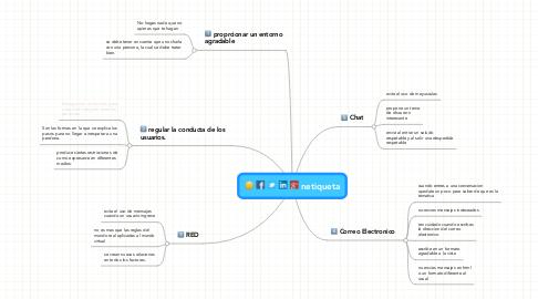Mind Map: netiqueta