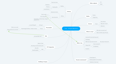 Mind Map: Toys - Simple Machines