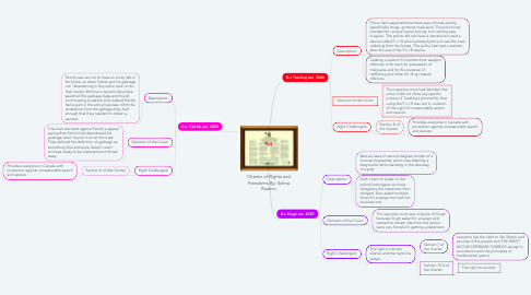 Mind Map: Charter of Rights and Freedoms By: Selina Rustico