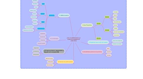 Mind Map: LOS 7 HÁBITOS DE LA GENTE ALTAMENTE EFECTIVA