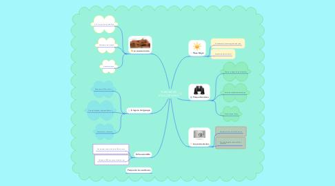 Mind Map: TURISMO DE VILLA DE LEYVA