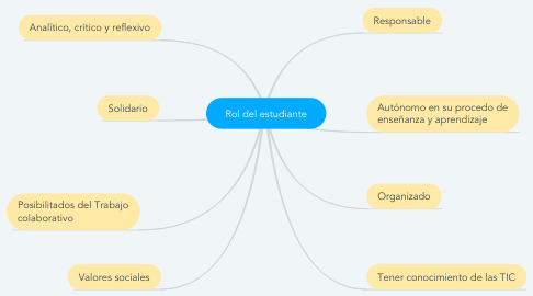 Mind Map: Rol del estudiante
