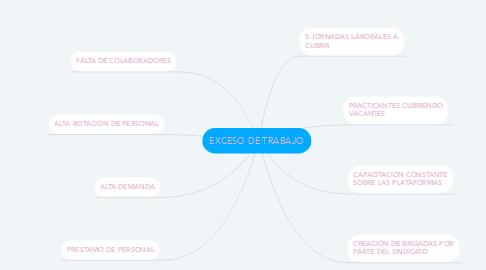 Mind Map: EXCESO DE TRABAJO