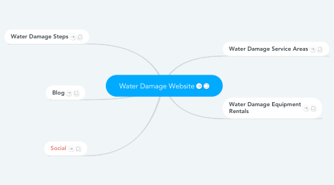 Mind Map: Water Damage Website
