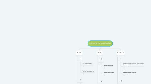 Mind Map: USO DE LAS GRAFÍAS