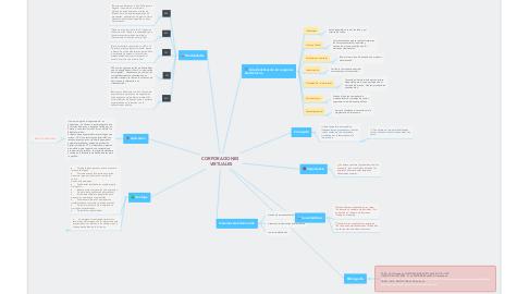 Mind Map: CORPORACIONES  VIRTUALES