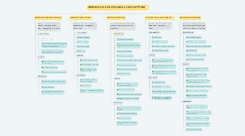Mind Map: METODOLOGIA DE DESARROLLO DE SOFTWARE