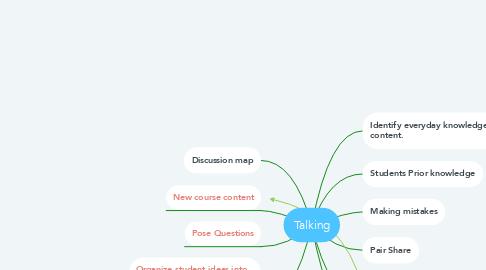 Mind Map: Talking