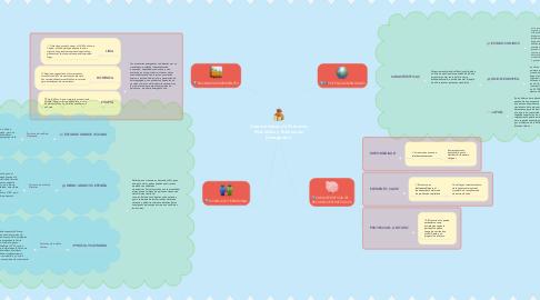 Mind Map: Características de Potencias Mundiales y Economías Emergentes.