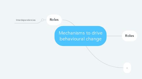 Mind Map: Mechanisms to drive behavioural change