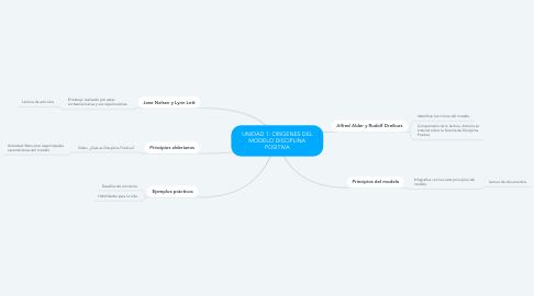 Mind Map: UNIDAD 1: ORIGENES DEL MODELO DISCIPLINA POSITIVA