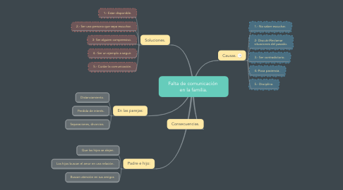 Mind Map: Falta de comunicación  en la familia.