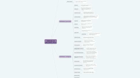 Mind Map: Habilidades del pensamiento critico