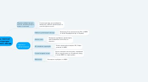 Mind Map: Модель технічної інфраструктури навчального закладу