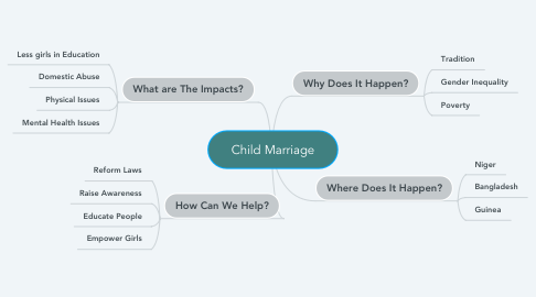 Mind Map: Child Marriage