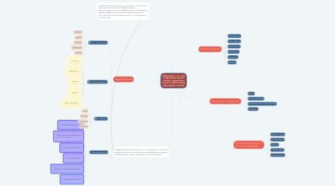 Mind Map: Информация - это одно из фундаментальных понятий современной науки, не объясняемых через другие понятия.