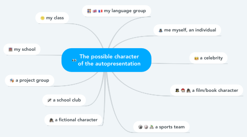 Mind Map: The possible character of the autopresentation
